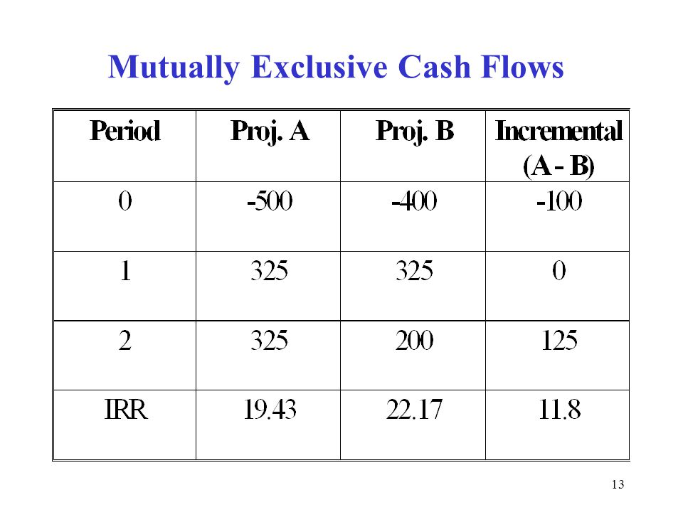 Mutually Exclusive Cash Flows