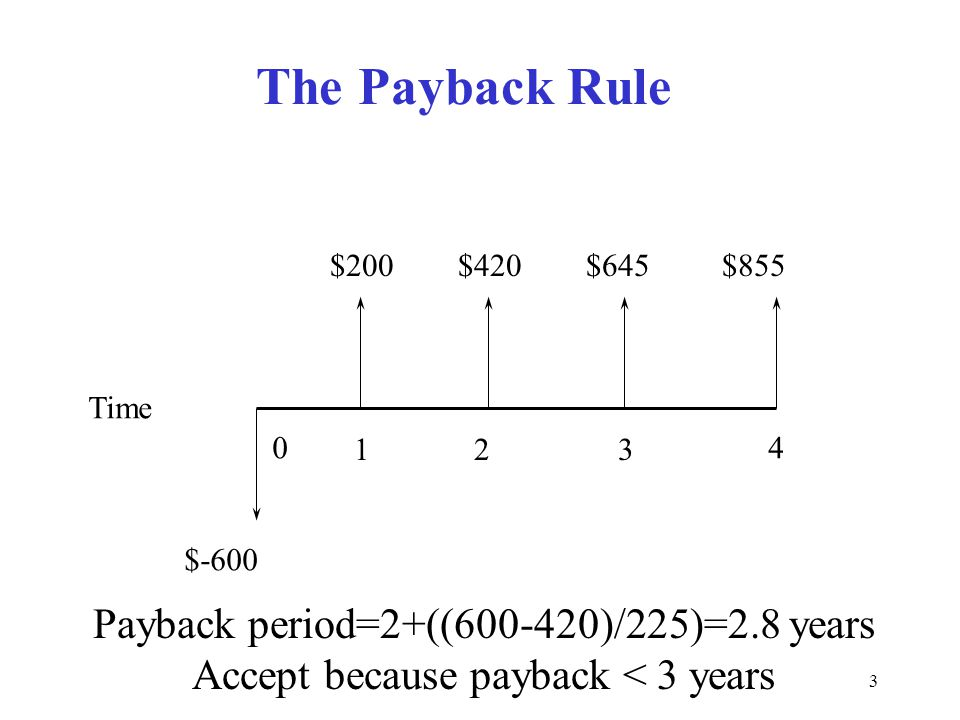 Moeller-Finance The Payback Rule. $200. $420. $645. $855. Time. 1. 2. 3. 4.