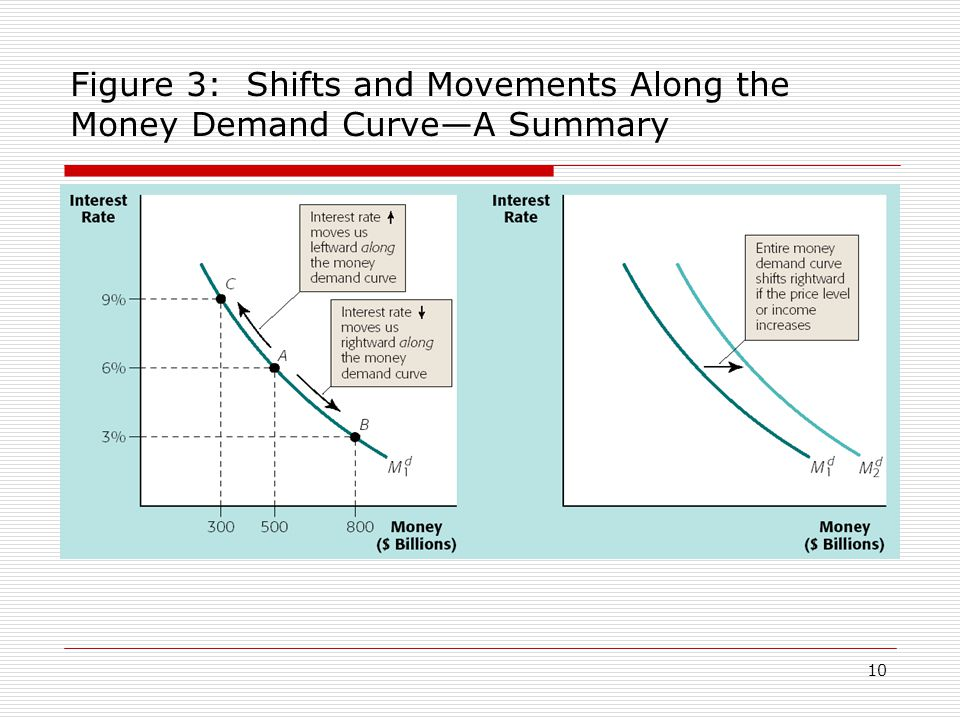 Figure 3: Shifts and Movements Along the Money Demand Curve—A Summary