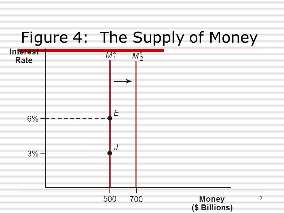 Figure 4: The Supply of Money