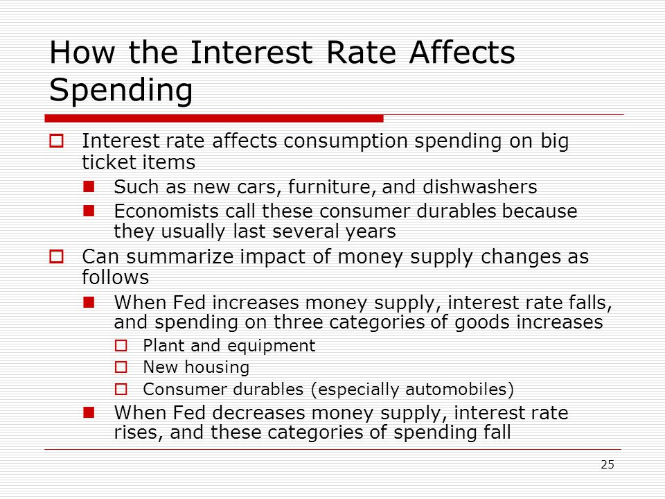 How the Interest Rate Affects Spending