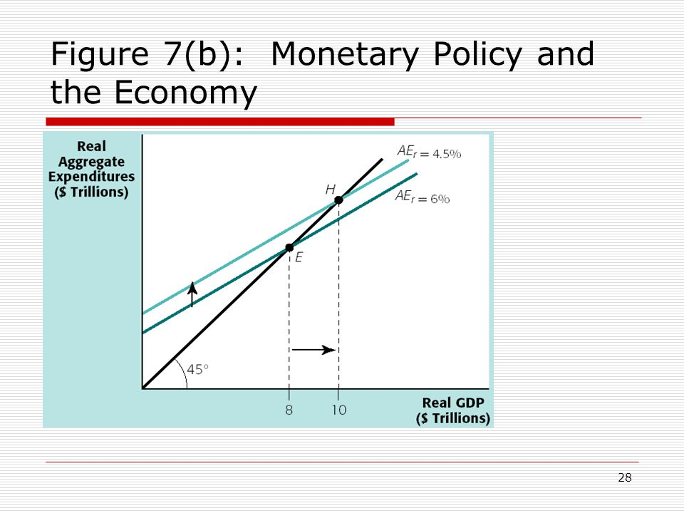 Figure 7(b): Monetary Policy and the Economy