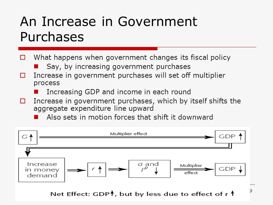 An Increase in Government Purchases
