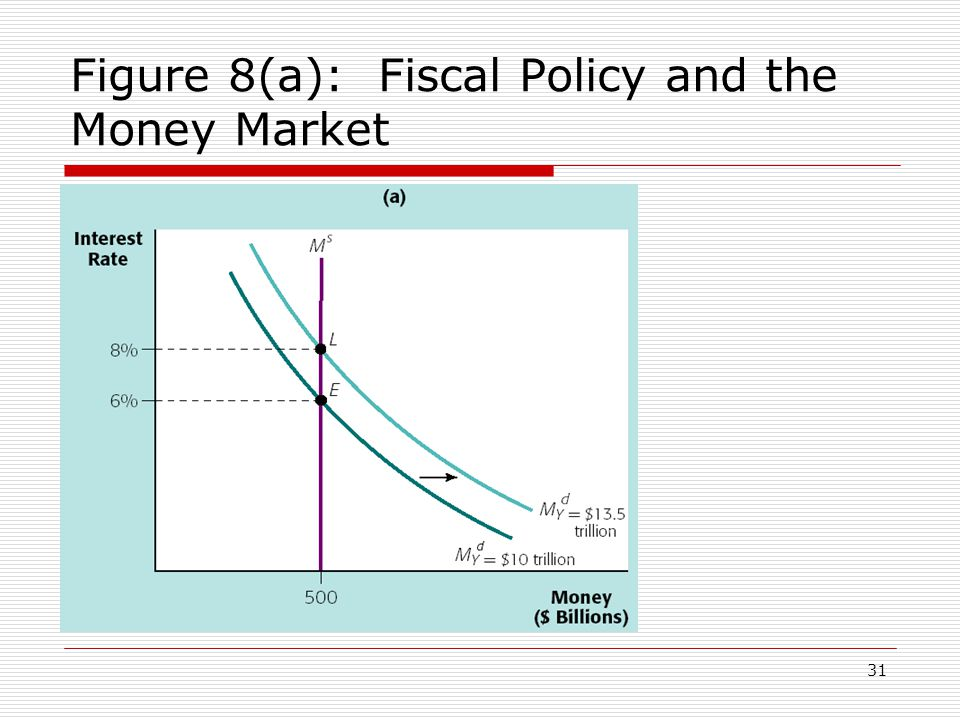 Figure 8(a): Fiscal Policy and the Money Market