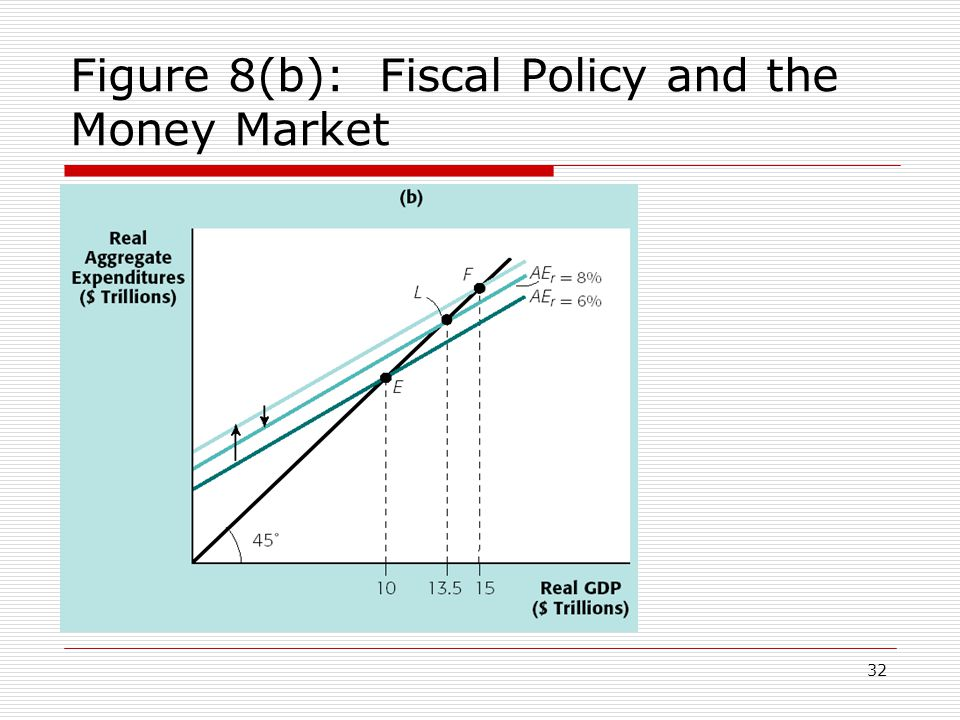 Figure 8(b): Fiscal Policy and the Money Market
