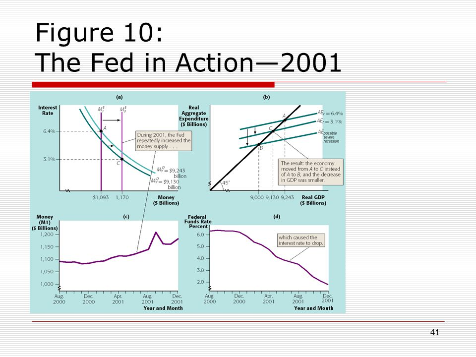 Figure 10: The Fed in Action—2001
