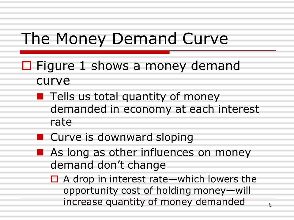 The Money Demand Curve Figure 1 shows a money demand curve