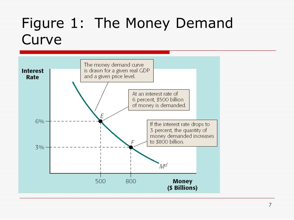 Figure 1: The Money Demand Curve