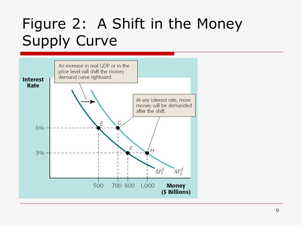 Figure 2: A Shift in the Money Supply Curve