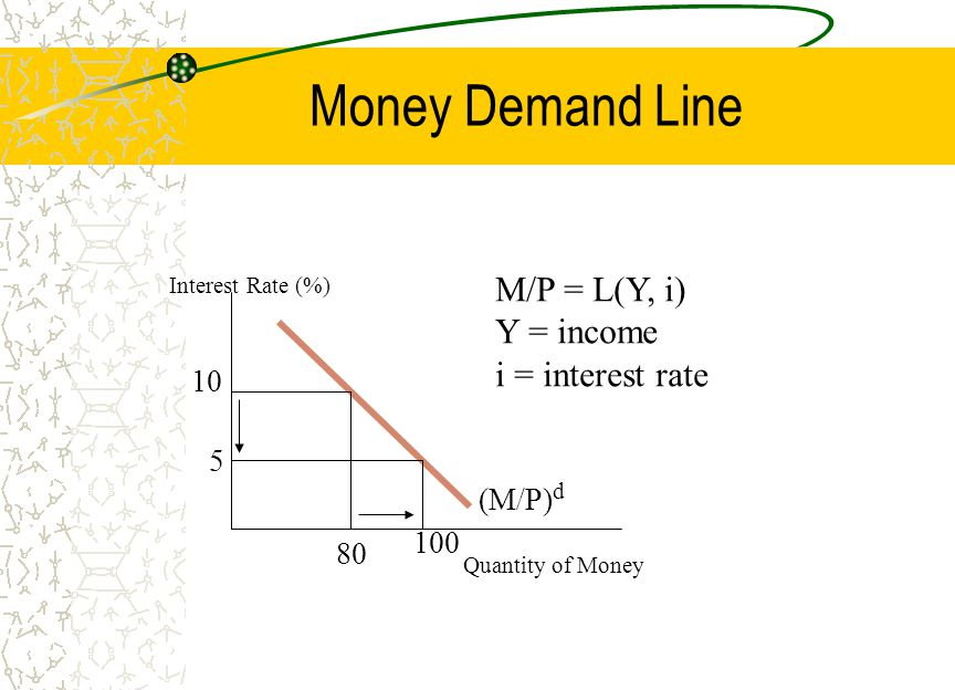Money Demand Line M/P = L(Y, i) Y = income i = interest rate 10 5