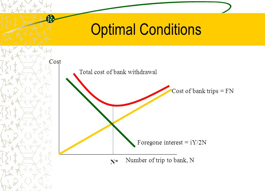 Optimal Conditions Cost Total cost of bank withdrawal