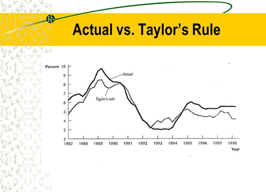 Actual vs. Taylor's Rule