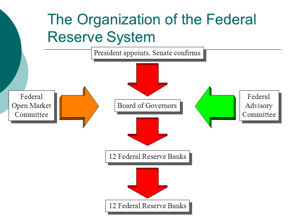 The Organization of the Federal Reserve System