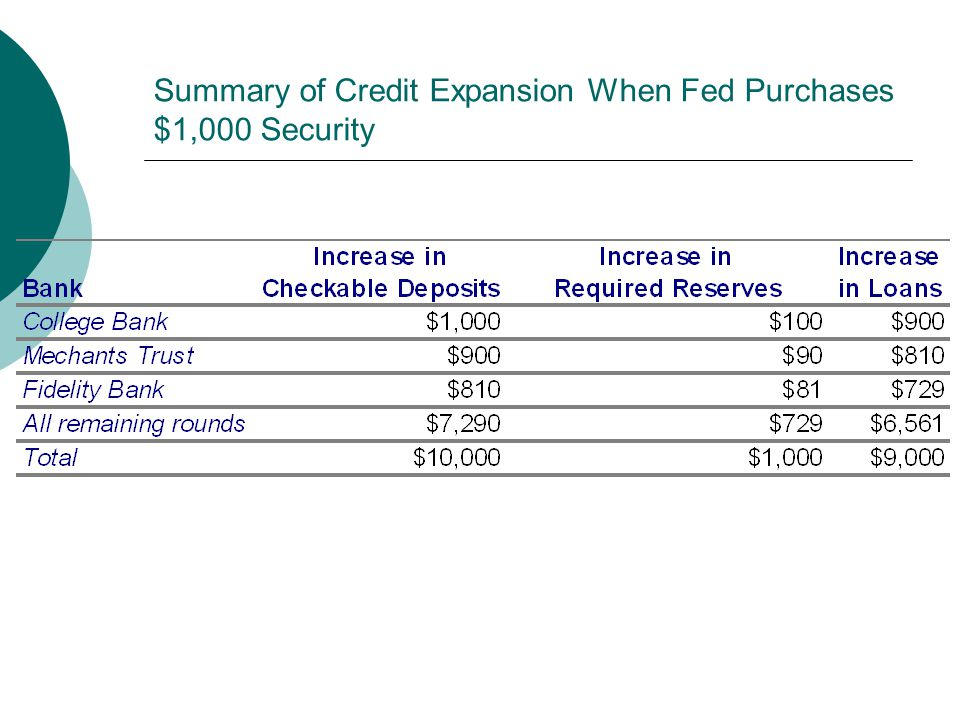 Summary of Credit Expansion When Fed Purchases $1,000 Security
