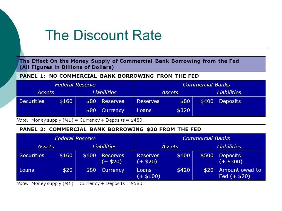 The Discount Rate The Effect On the Money Supply of Commercial Bank Borrowing from the Fed (All Figures in Billions of Dollars)