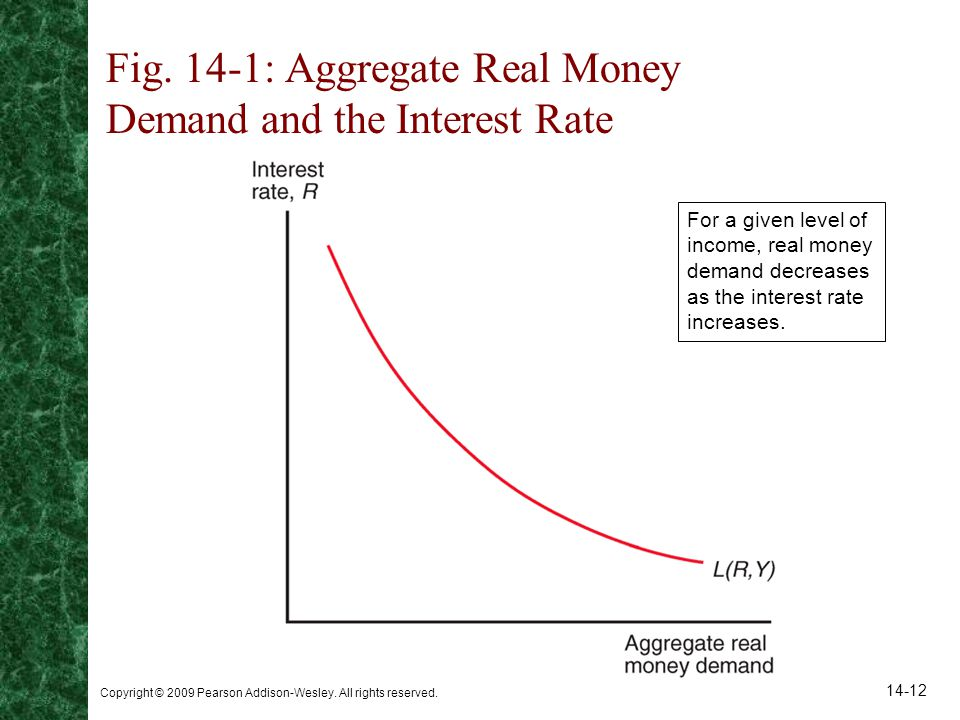 Fig. 14-1: Aggregate Real Money Demand and the Interest Rate
