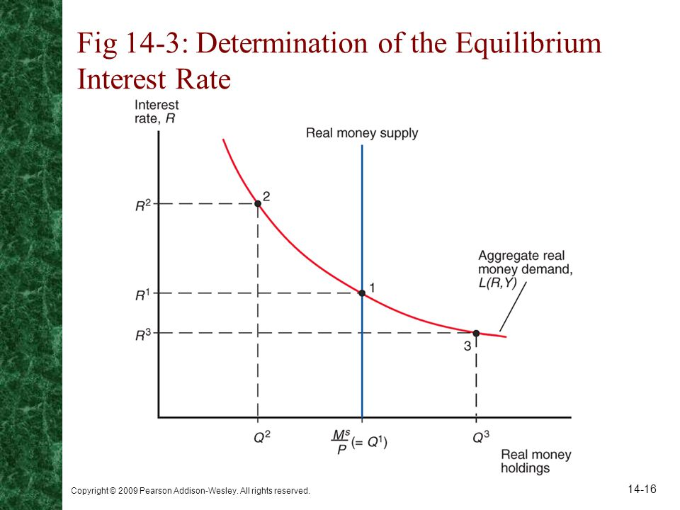 Fig 14-3: Determination of the Equilibrium Interest Rate