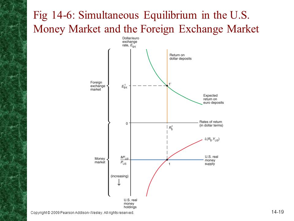 Fig 14-6: Simultaneous Equilibrium in the U. S