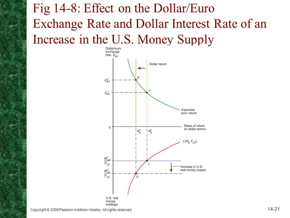 Fig 14-8: Effect on the Dollar/Euro Exchange Rate and Dollar Interest Rate of an Increase in the U.S. Money Supply