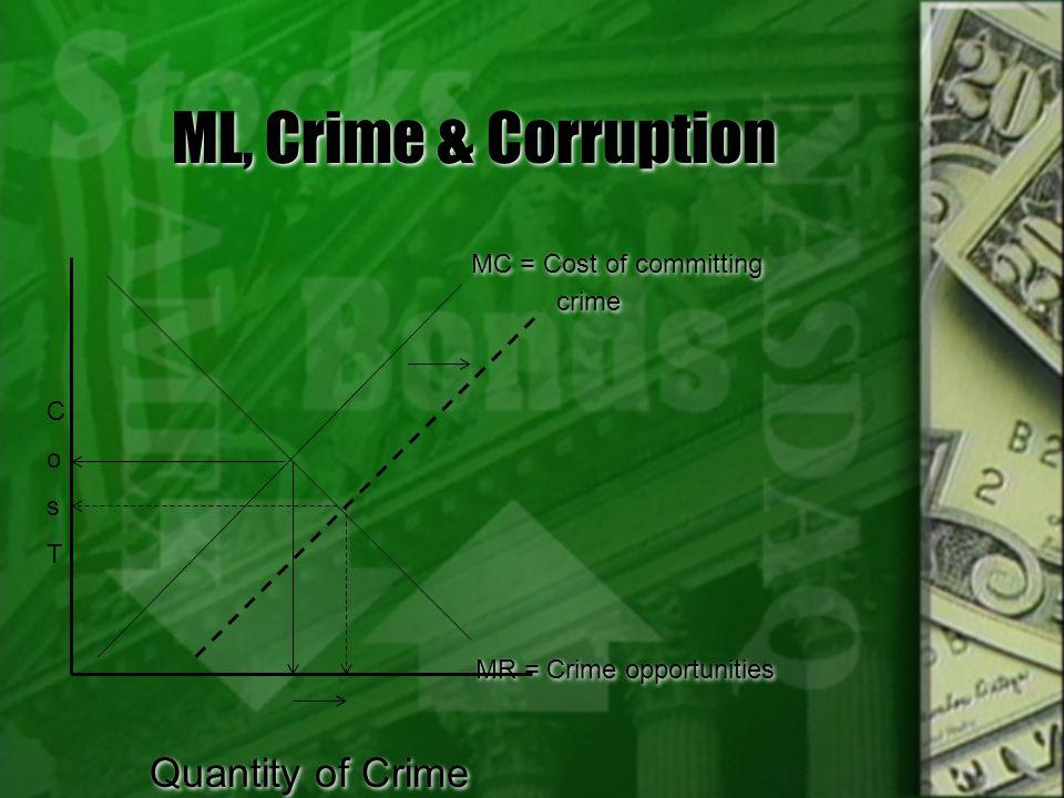 ML, Crime & Corruption MC = Cost of committing Quantity of Crime crime
