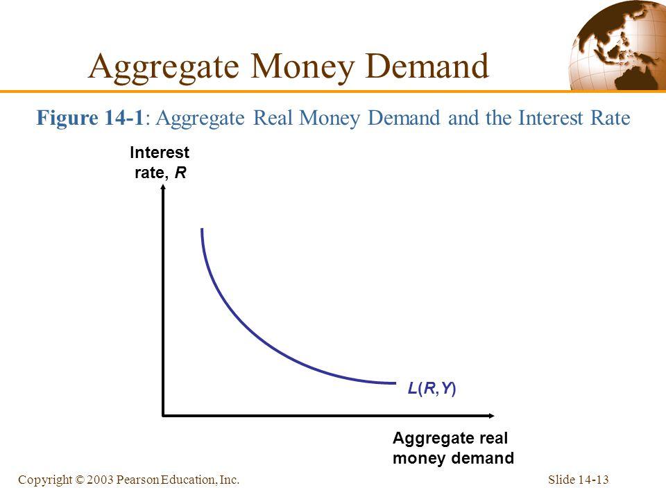 Aggregate Money Demand