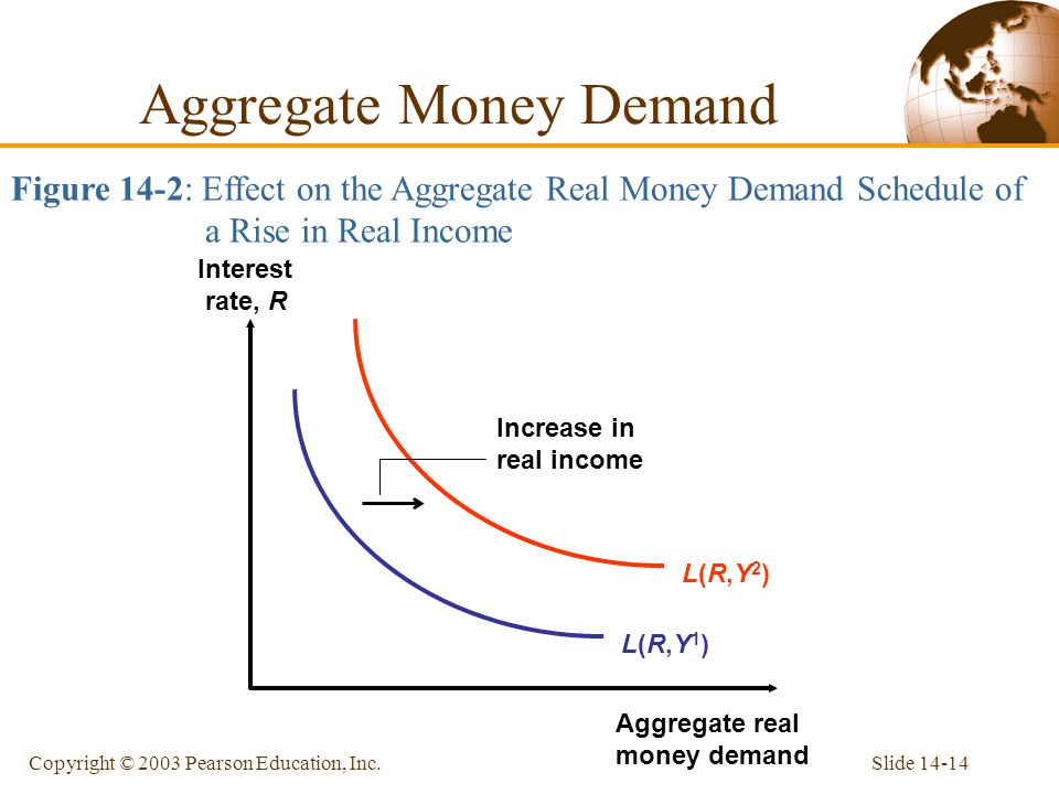 Aggregate Money Demand