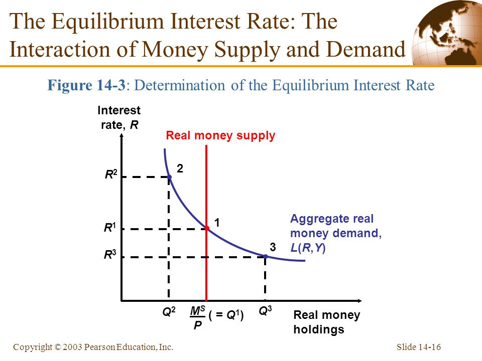 Figure 14-3: Determination of the Equilibrium Interest Rate