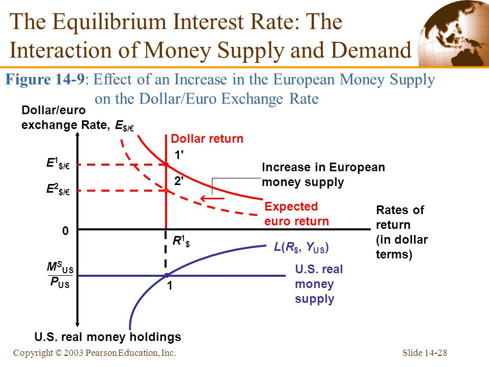 The Equilibrium Interest Rate: The Interaction of Money Supply and Demand