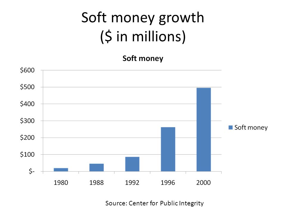 Soft money growth ($ in millions)