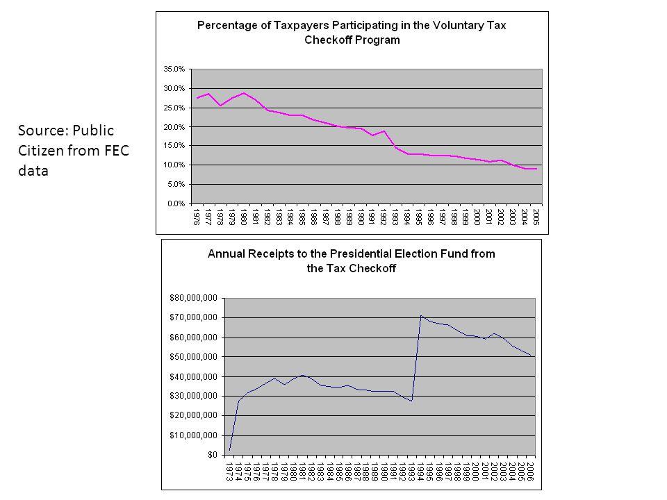 Source: Public Citizen from FEC data