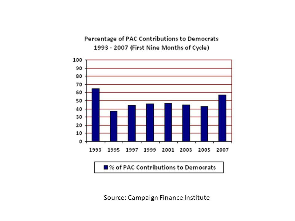 Source: Campaign Finance Institute