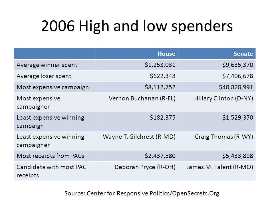 2006 High and low spenders House Senate Average winner spent