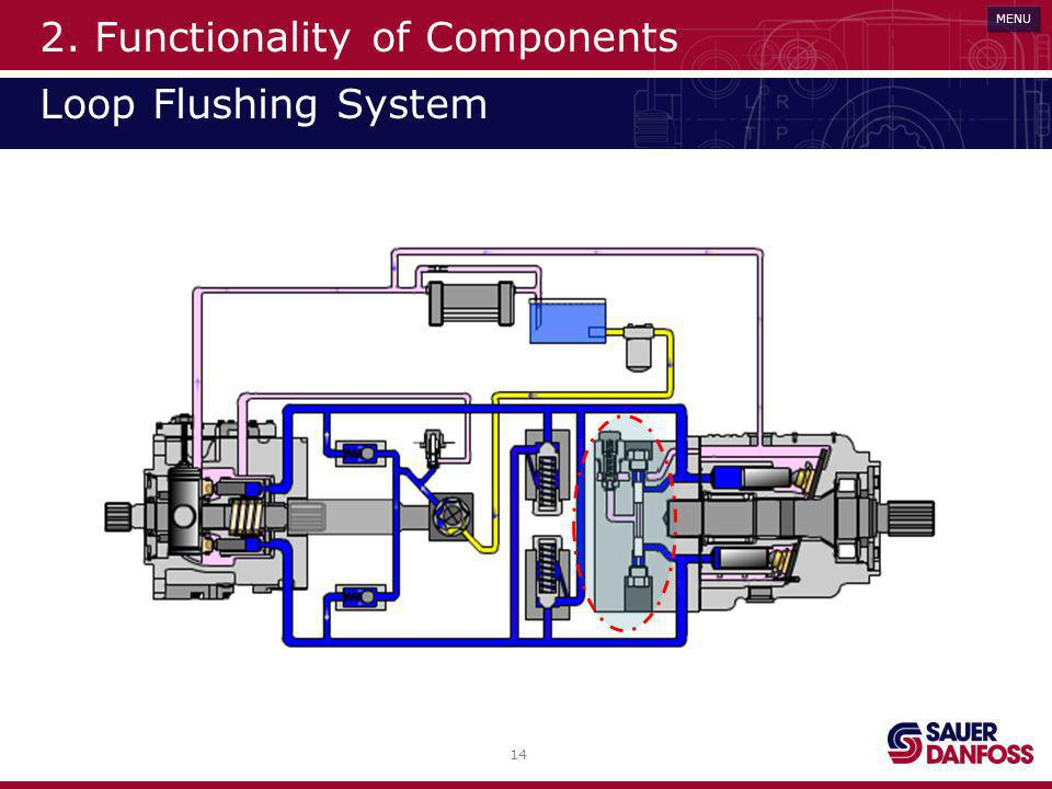 2. Functionality of Components Loop Flushing System