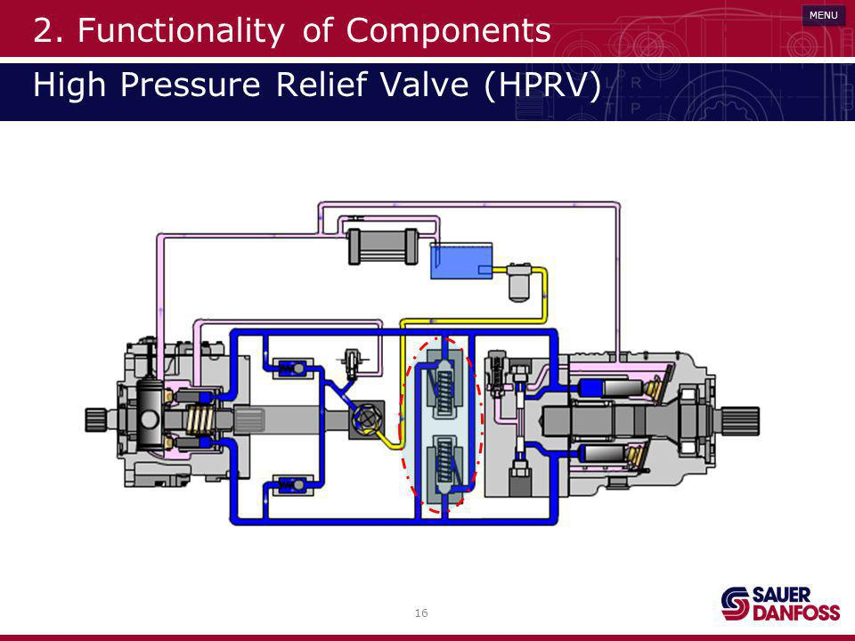 2. Functionality of Components High Pressure Relief Valve (HPRV)