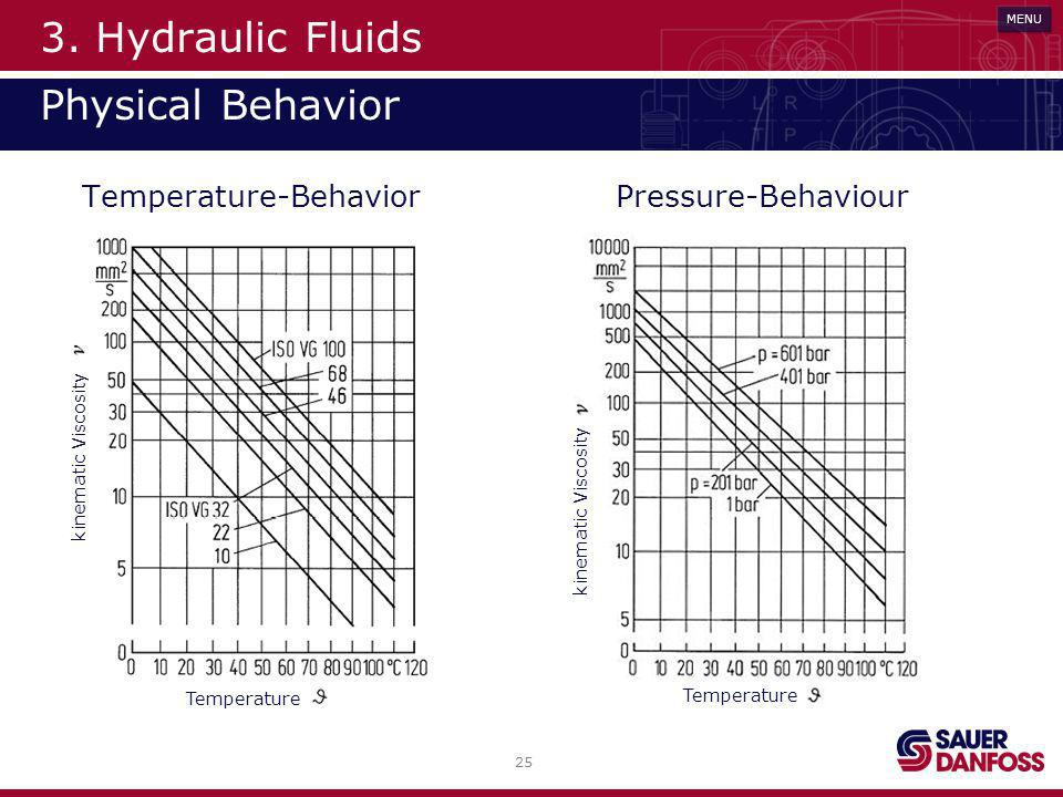 3. Hydraulic Fluids Physical Behavior