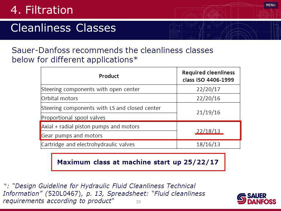 4. Filtration Cleanliness Classes