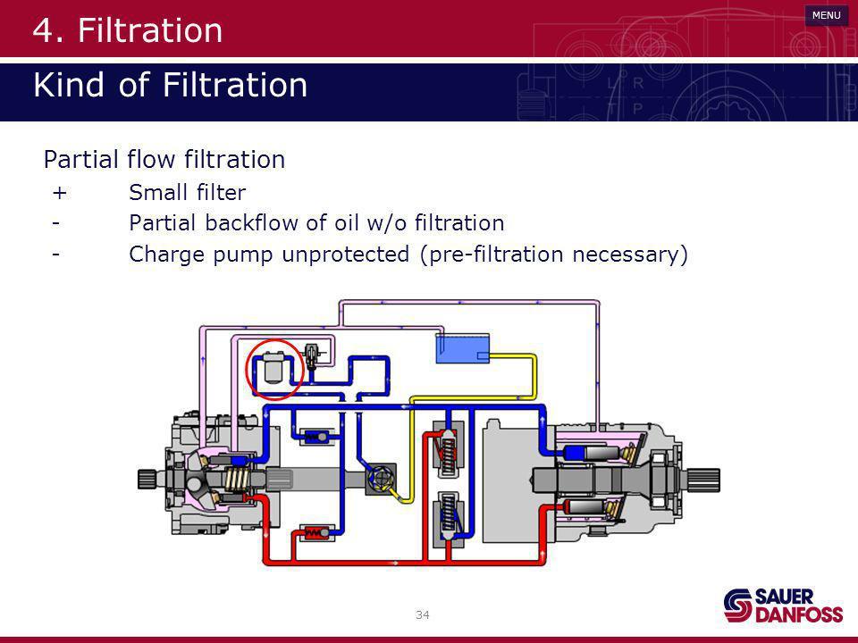 4. Filtration Kind of Filtration