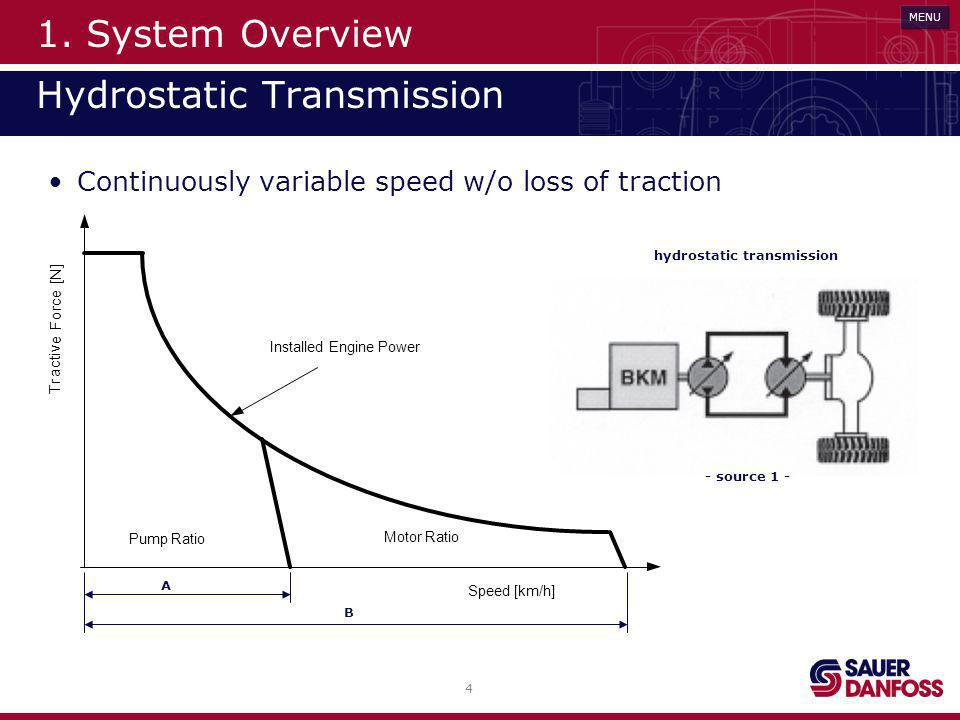 1. System Overview Hydrostatic Transmission