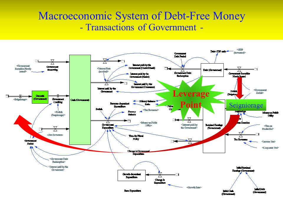 Macroeconomic System of Debt-Free Money - Transactions of Government -