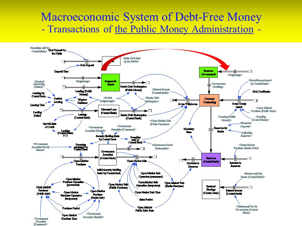 Macroeconomic System of Debt-Free Money - Transactions of the Public Money Administration -