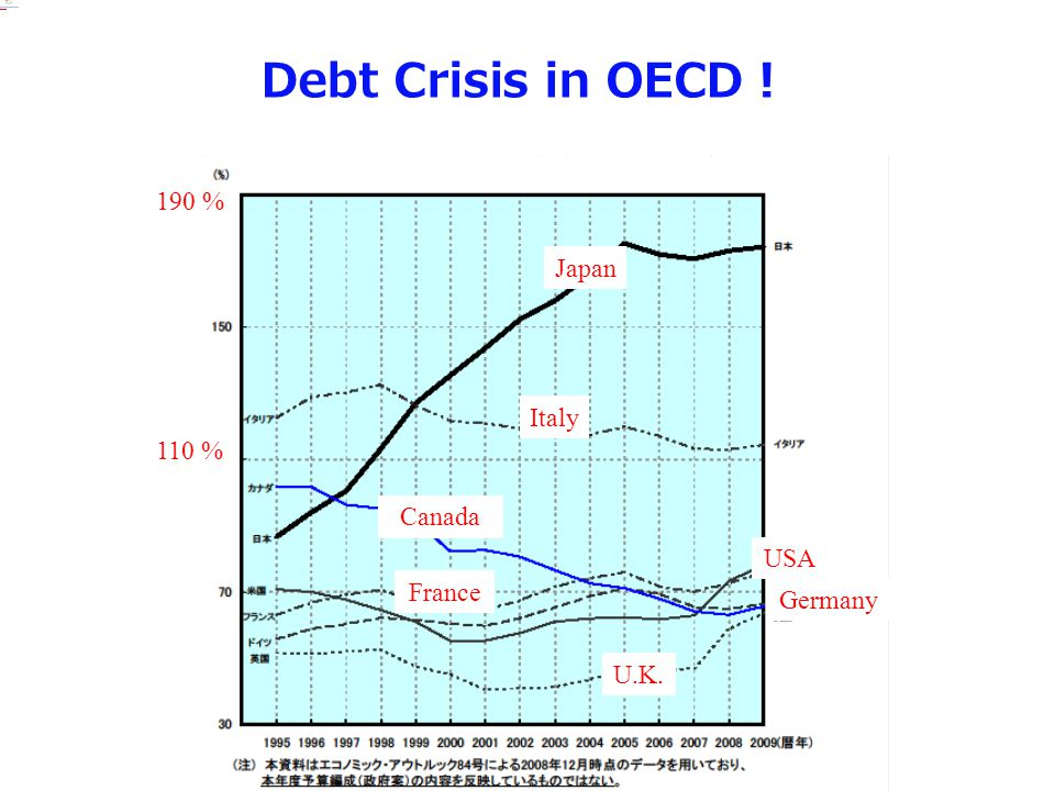 Debt Crisis in OECD! 190 % Japan Italy 110 % Canada USA France Germany