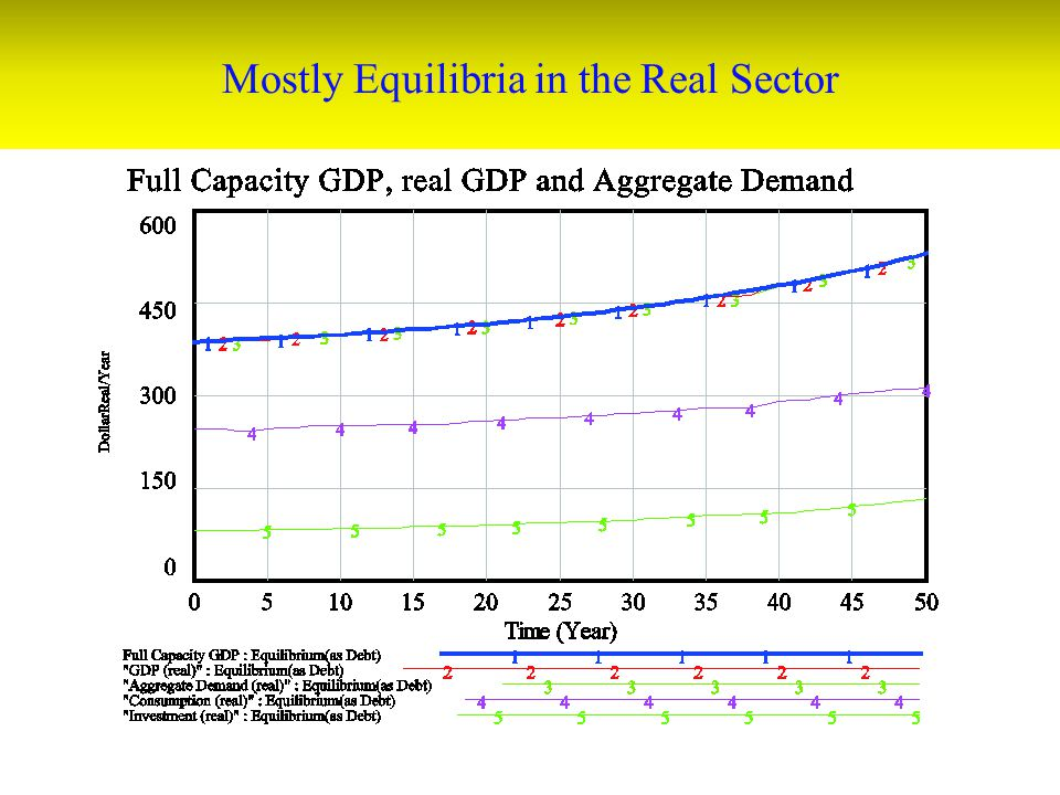 Mostly Equilibria in the Real Sector
