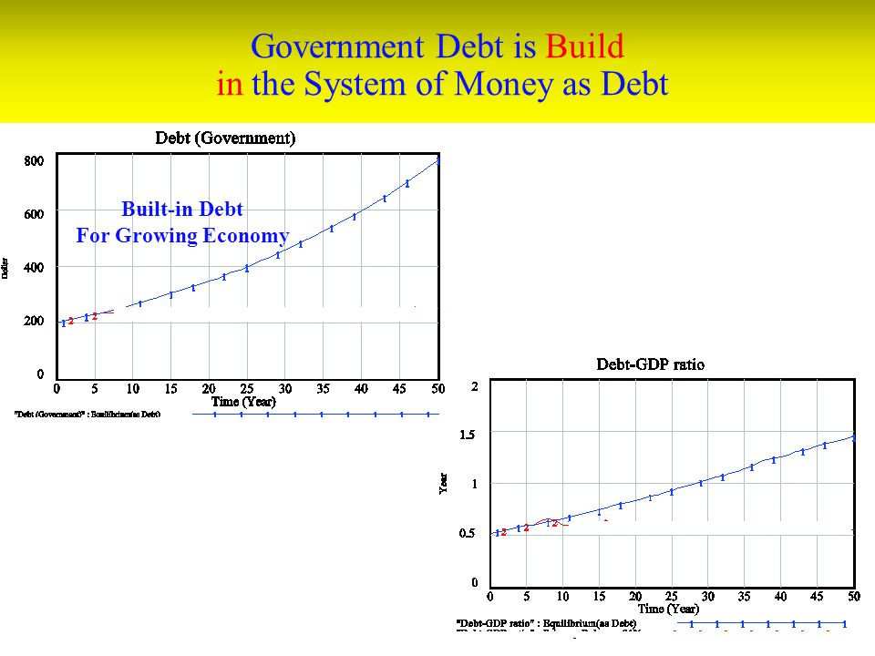 Government Debt is Build in the System of Money as Debt