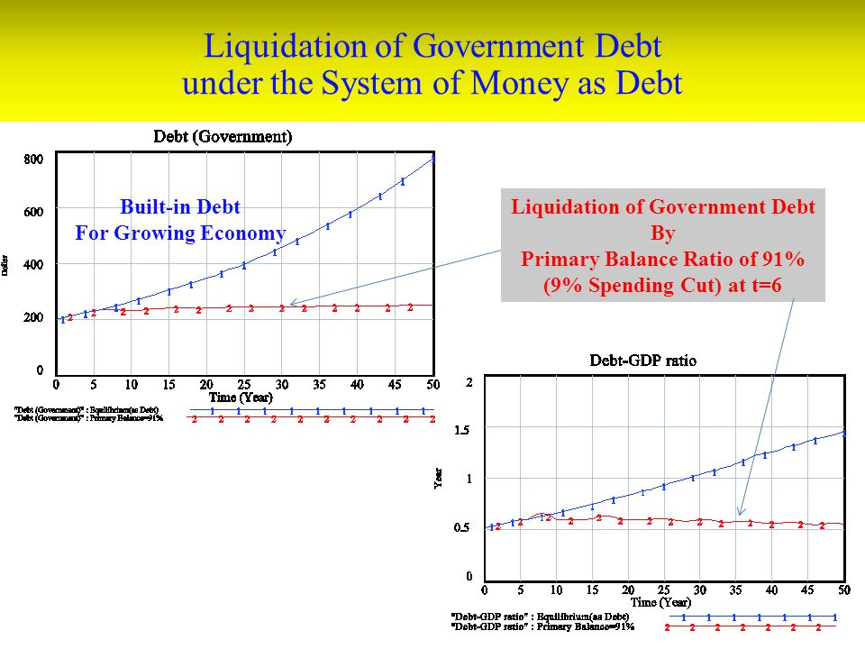 Liquidation of Government Debt under the System of Money as Debt