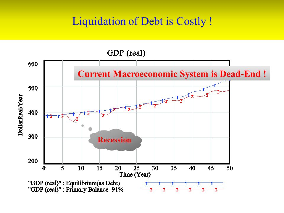 Liquidation of Debt is Costly !