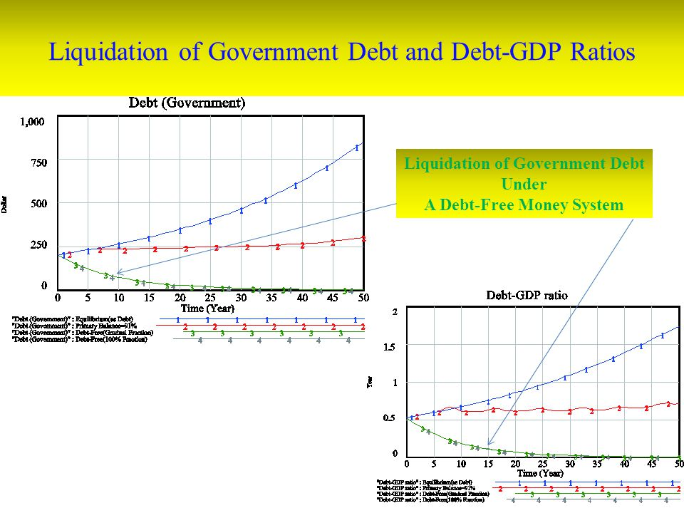 Liquidation of Government Debt and Debt-GDP Ratios