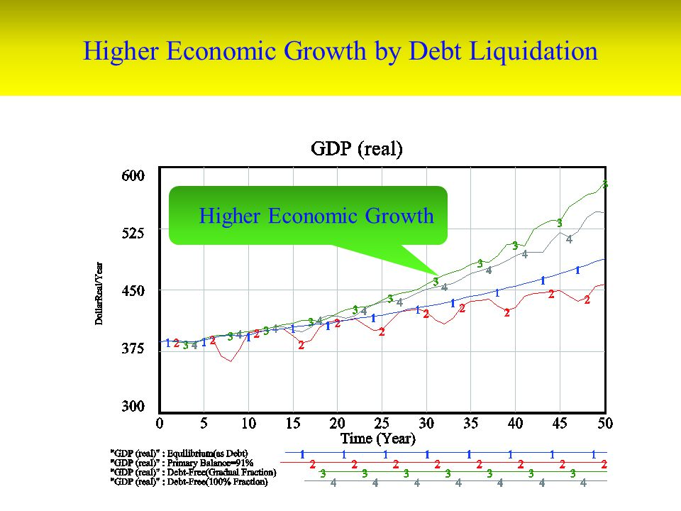 Higher Economic Growth by Debt Liquidation