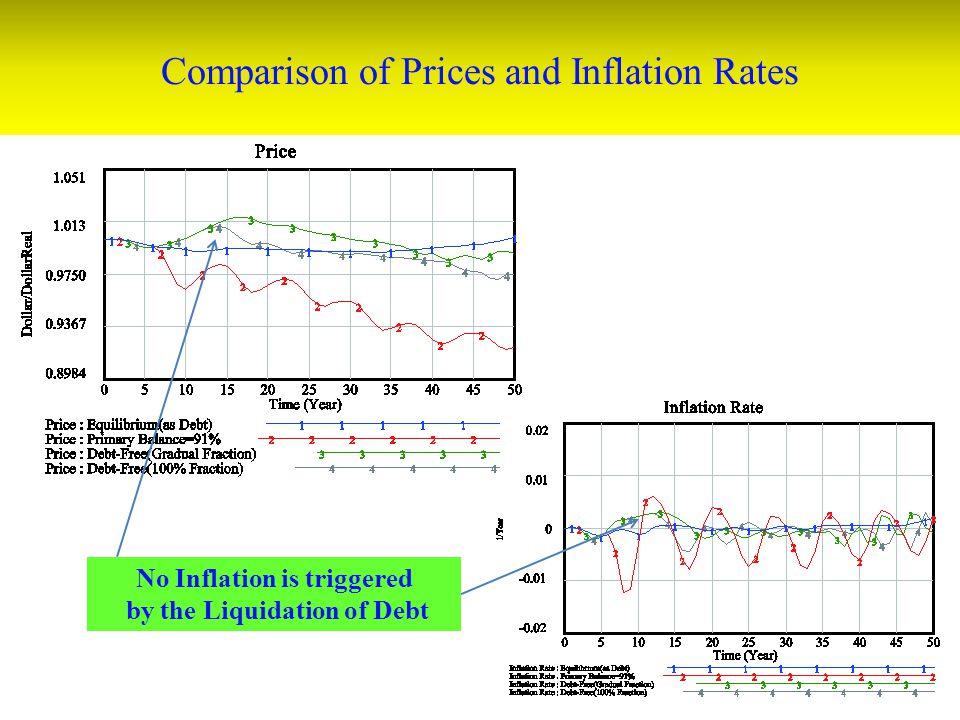 Comparison of Prices and Inflation Rates