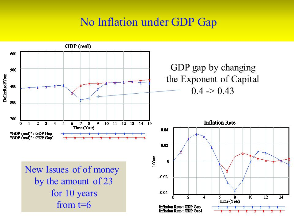 No Inflation under GDP Gap