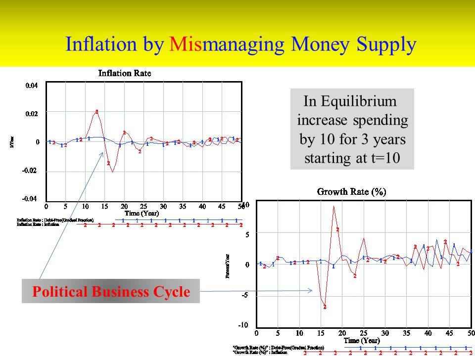 Inflation by Mismanaging Money Supply